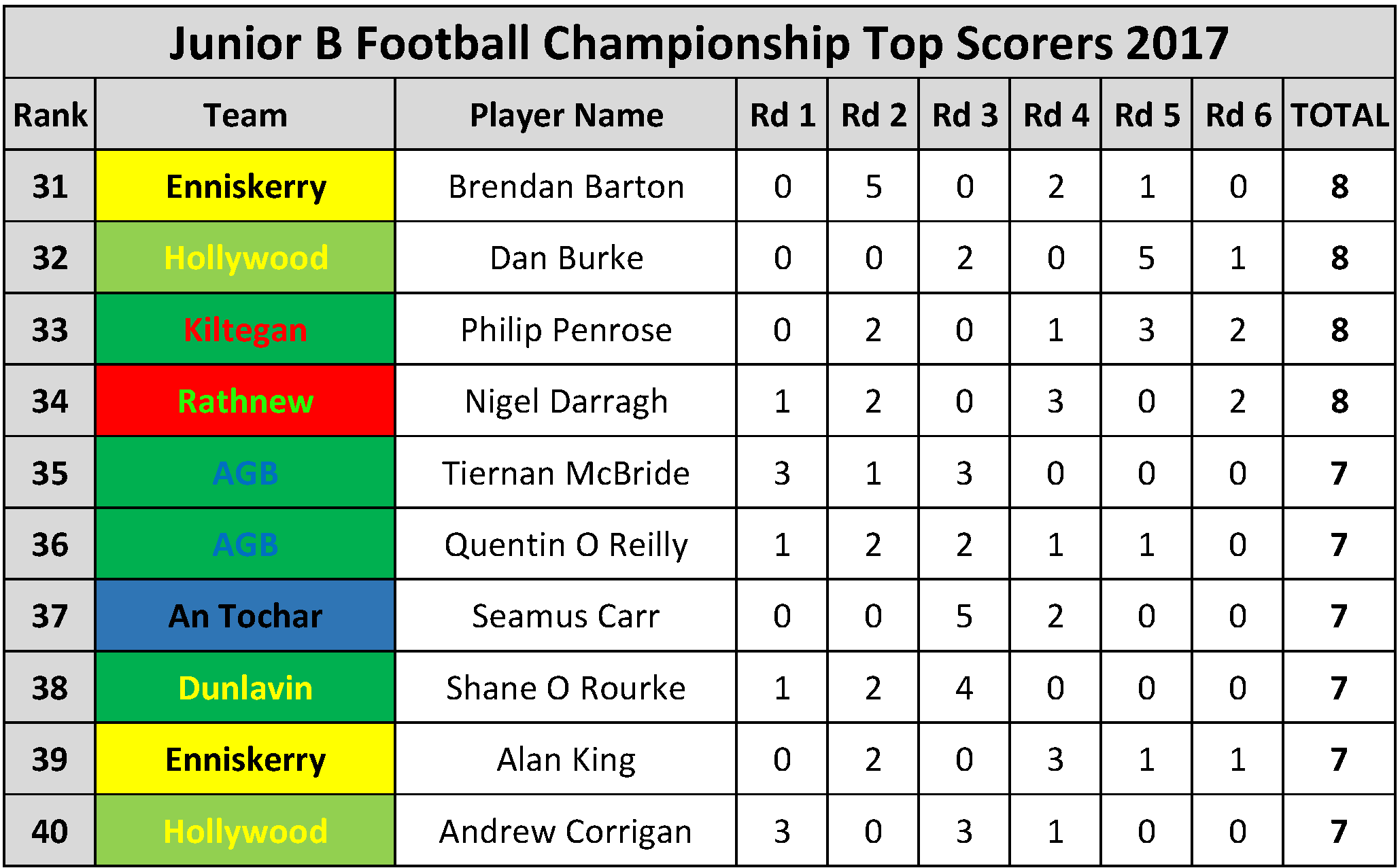 Top Scorers_Page_067