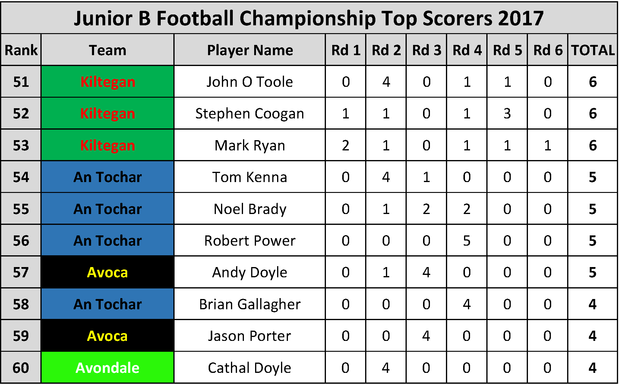 Top Scorers_Page_069