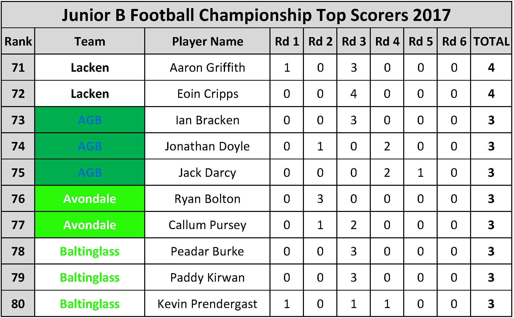 Top Scorers_Page_071