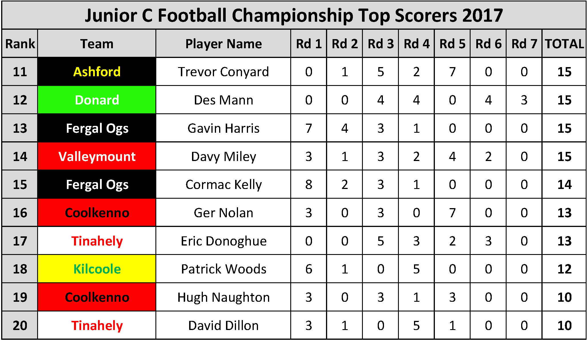 Top Scorers_Page_079