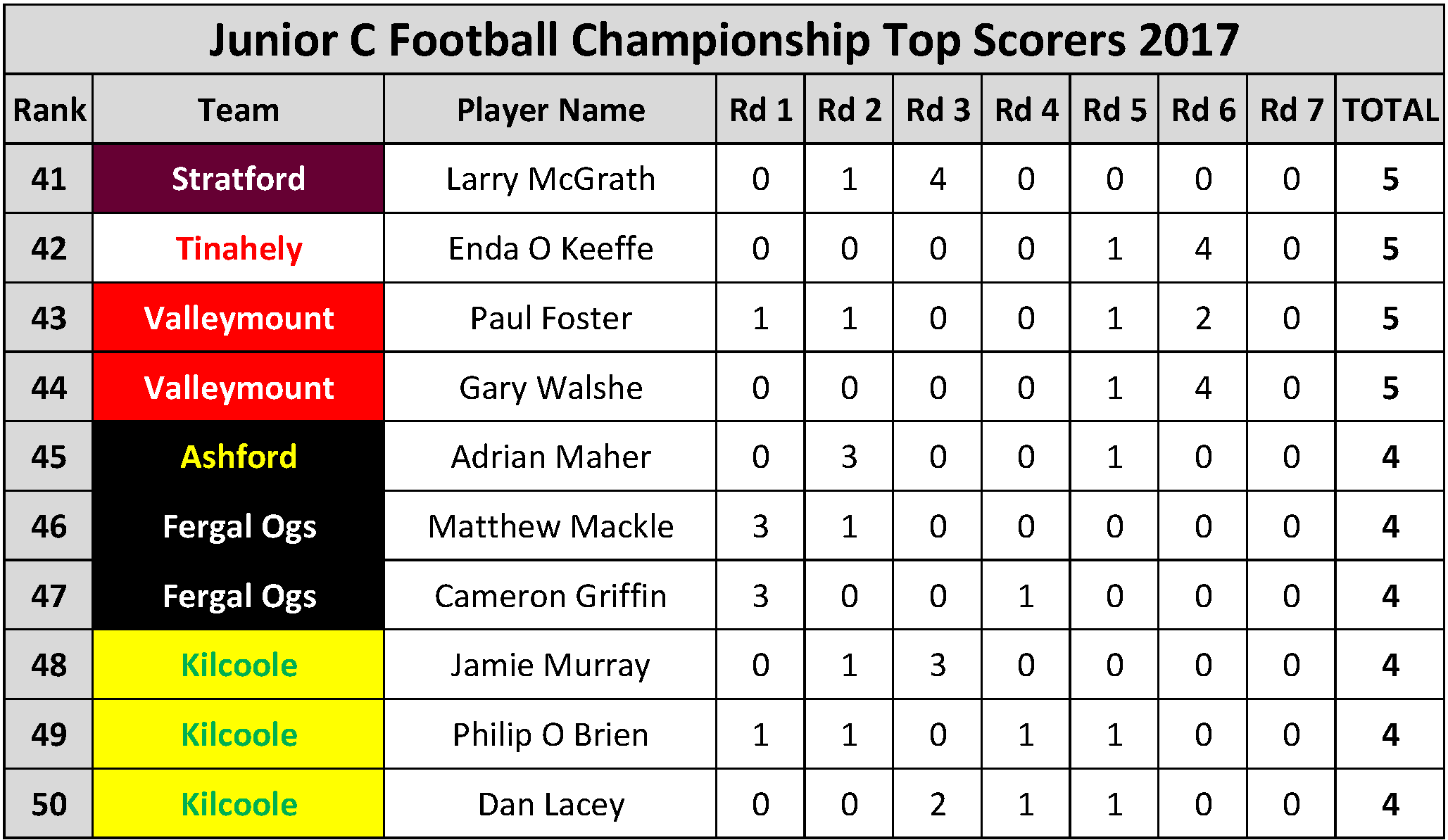 Top Scorers_Page_082