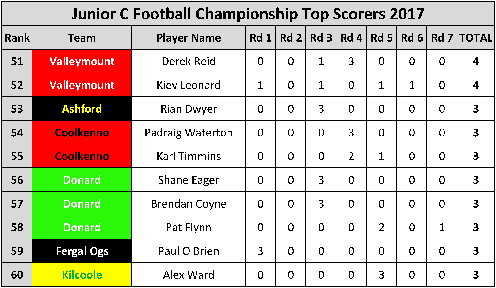Top Scorers_Page_083