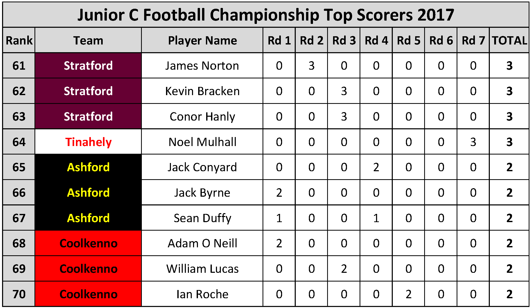 Top Scorers_Page_084