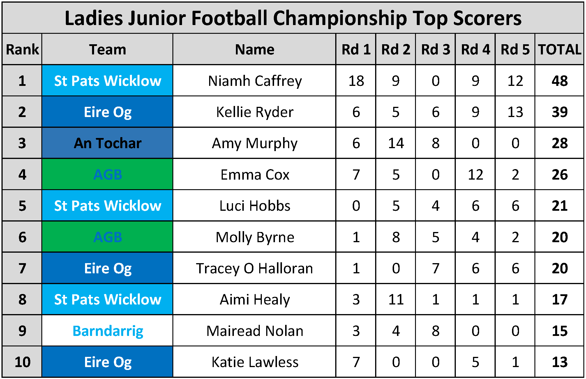 Top Scorers_Page_102