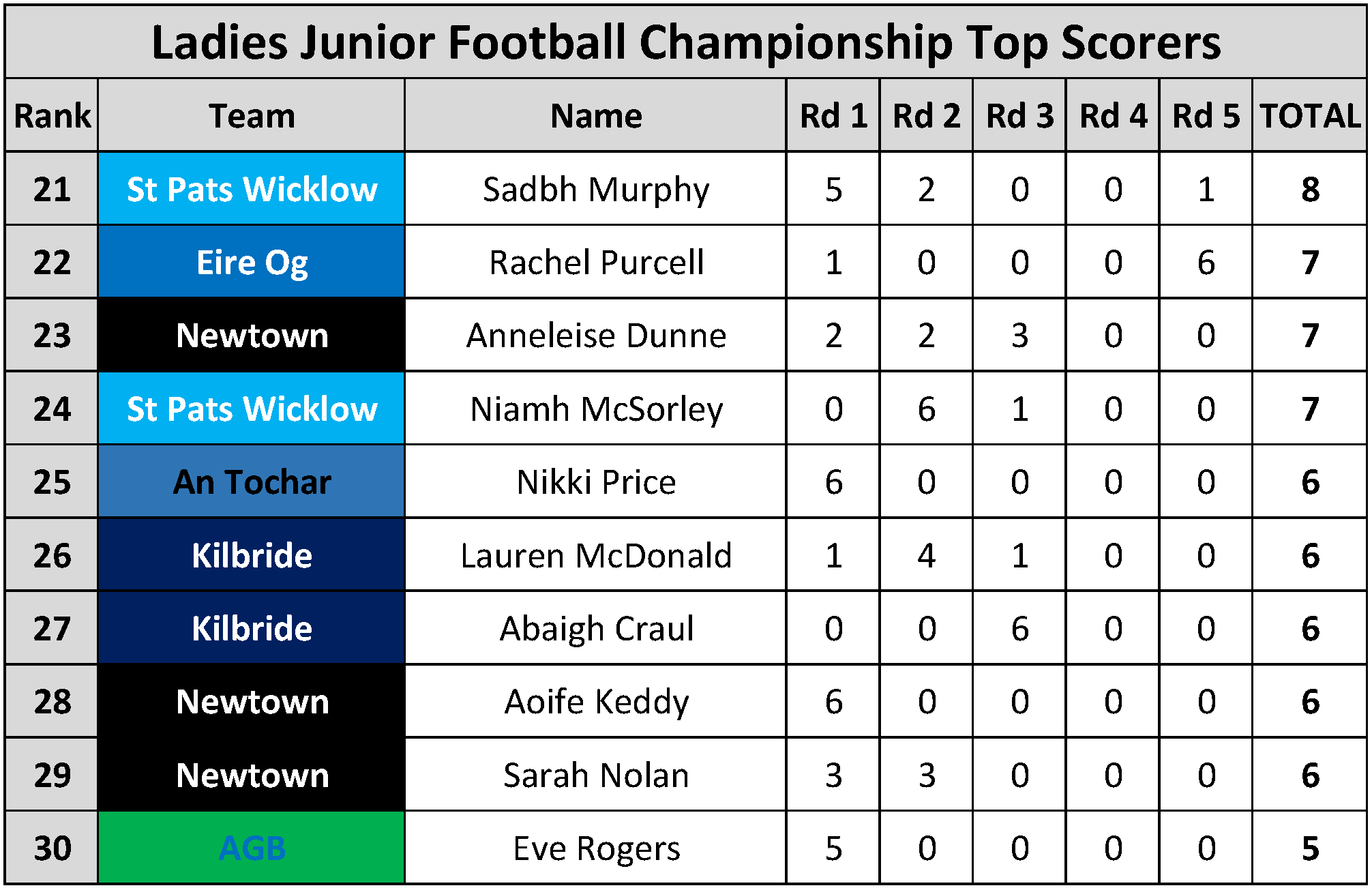 Top Scorers_Page_104
