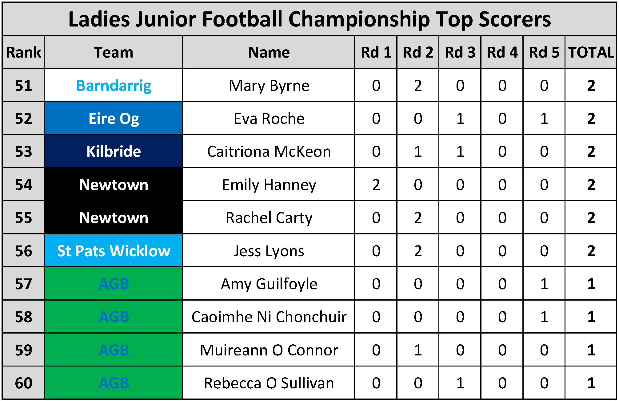 Top Scorers_Page_107