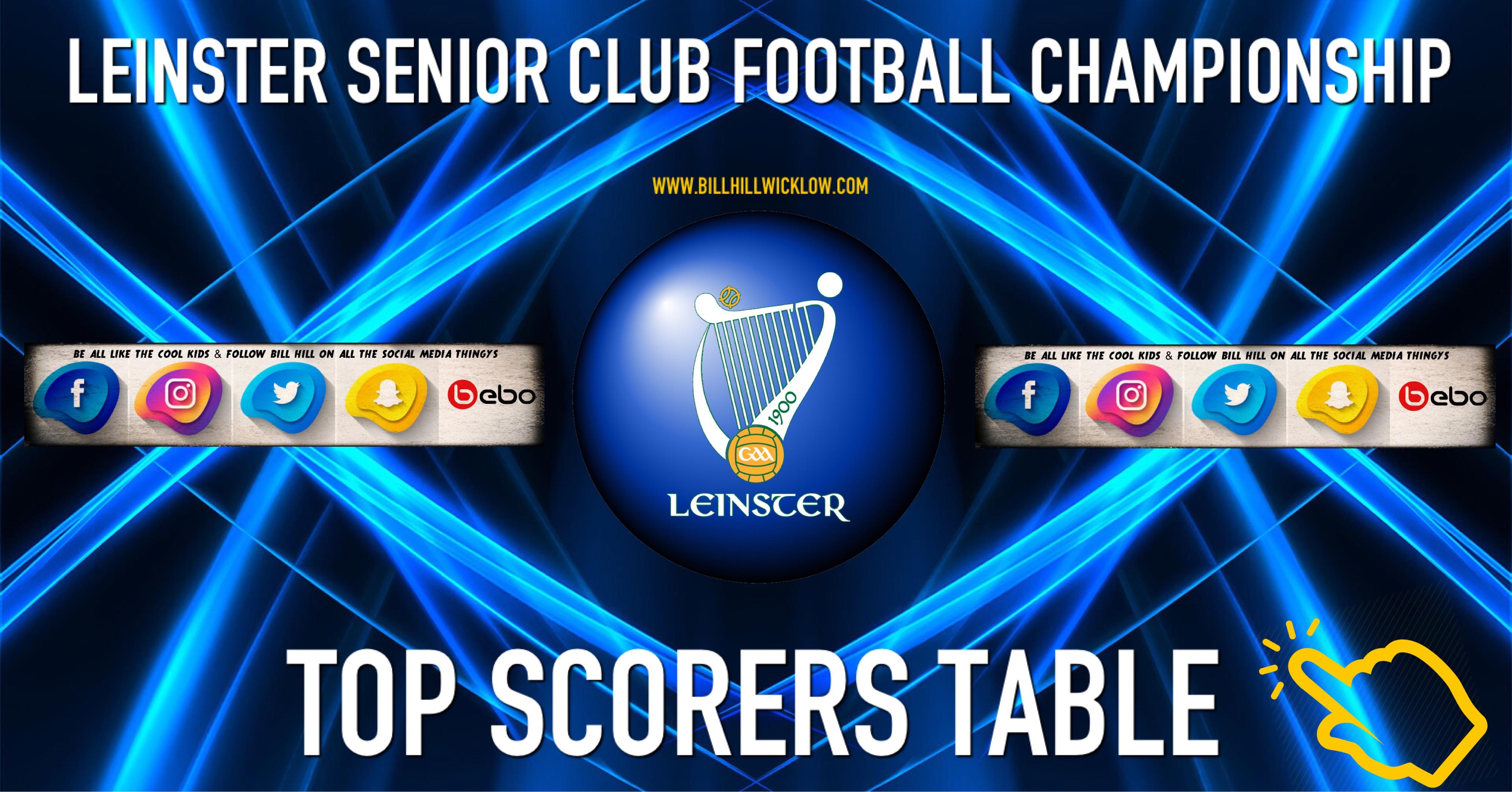 Leinster Club Senior Football Championship Top Scorer Table 2019